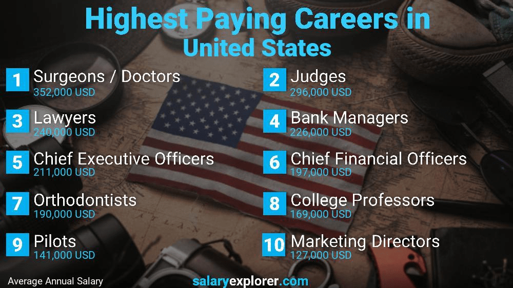highest paying careers